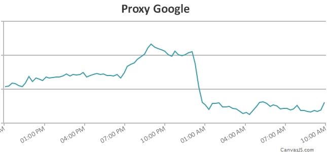 Wykres proxy