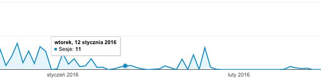 Koniec referer spamu w Google Analytics