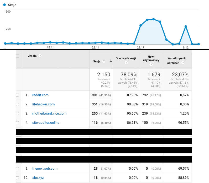 Spam w Google Analytics